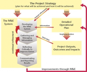Linking M&E to the Overall Project